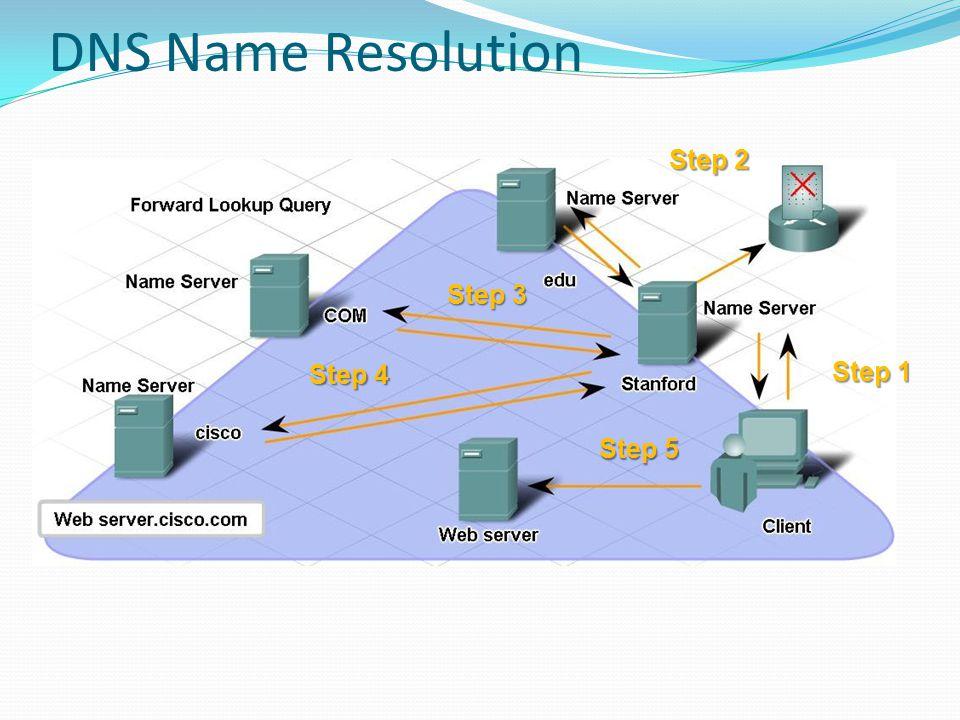 DNS Name Resolution Step 2 Step 3 Step 4 Step 1 Step 5