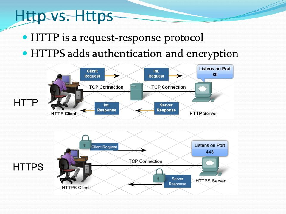 Http vs. Https HTTP is a request-response protocol