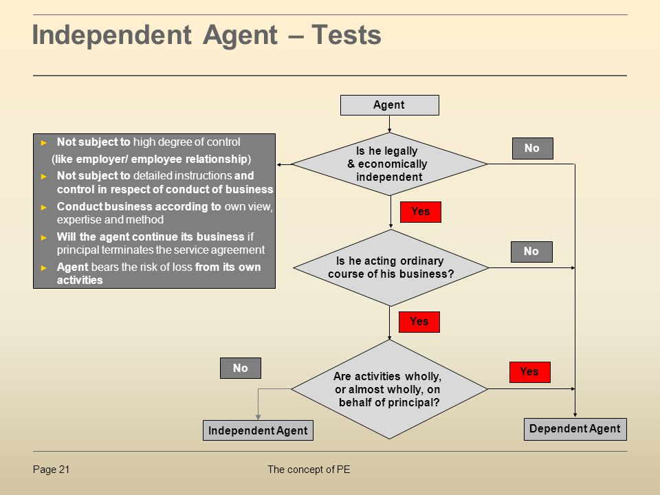 Independent Agent – Tests