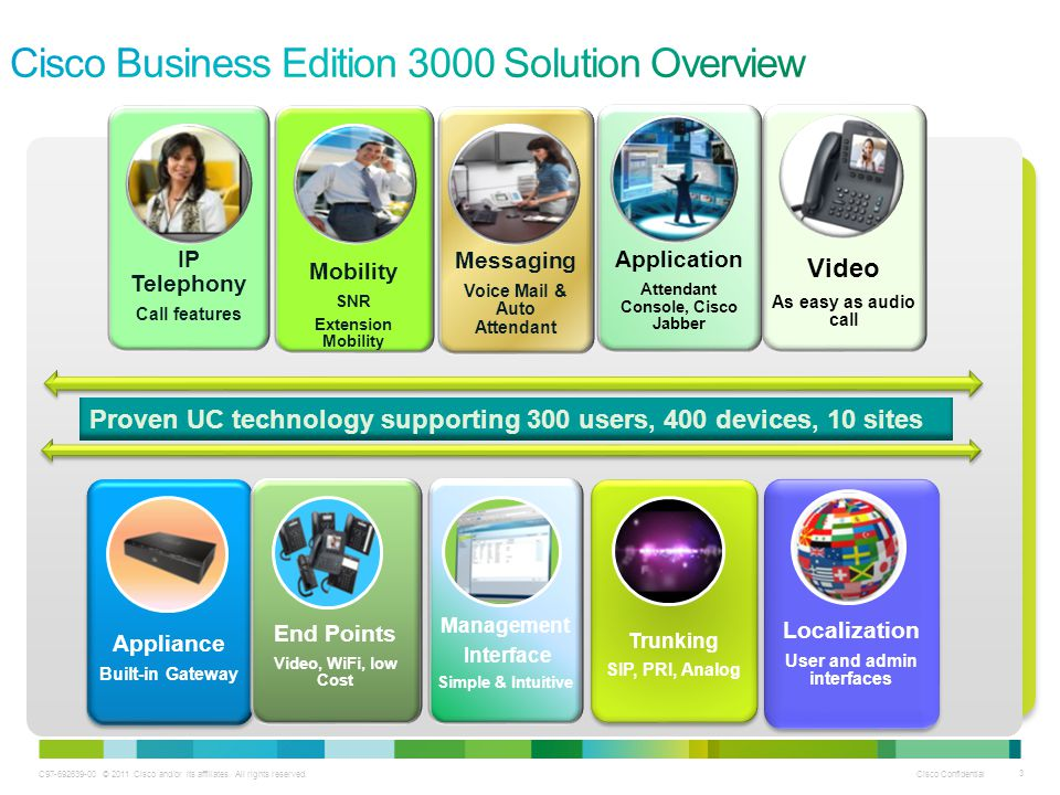 Cisco Business Edition 3000 Solution Overview