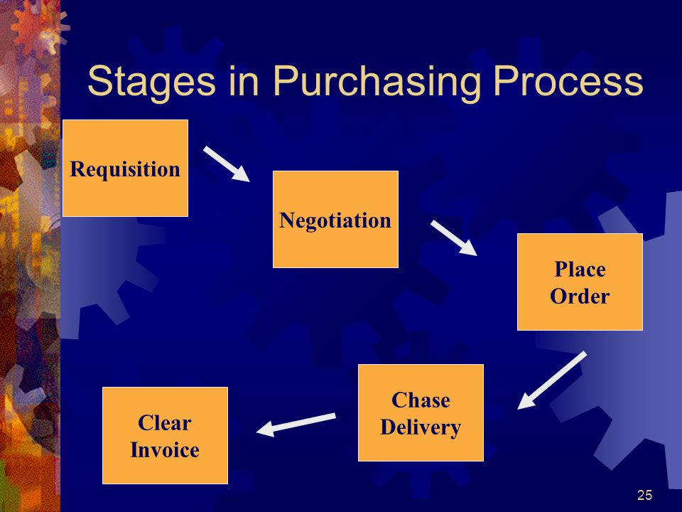 Stages in Purchasing Process