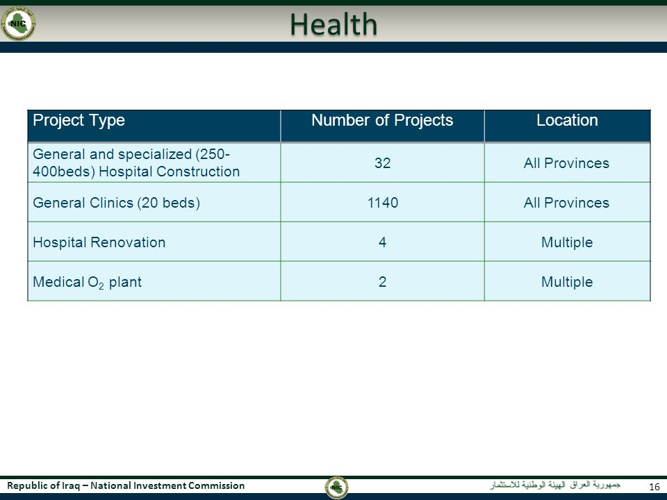 Health Project Type Number of Projects Location