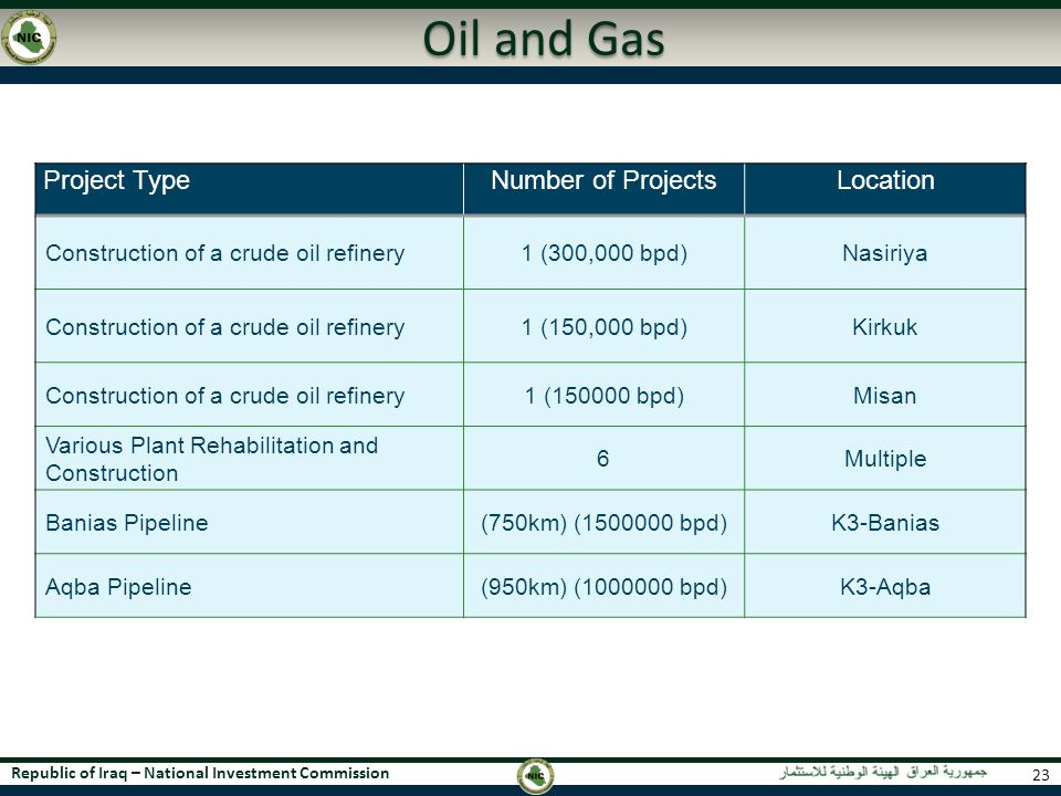 Oil and Gas Project Type Number of Projects Location