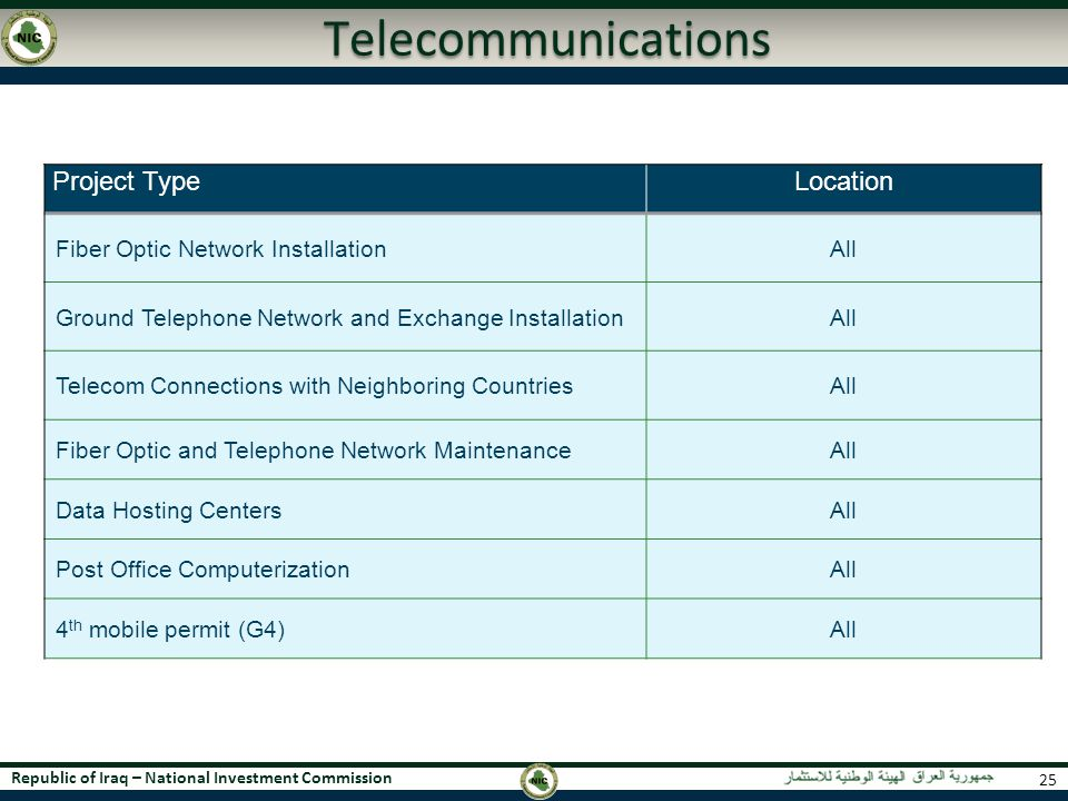 Telecommunications Project Type Location