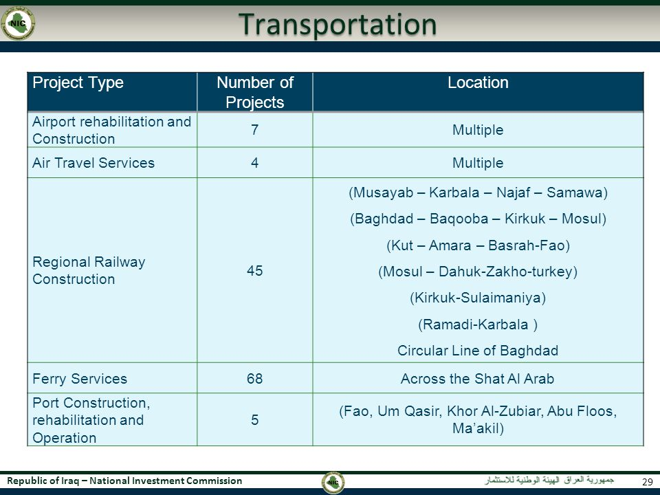 Transportation Project Type Number of Projects Location
