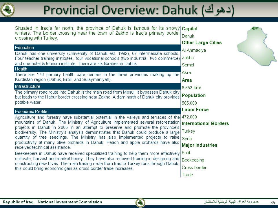 Provincial Overview: Dahuk (دهوك)