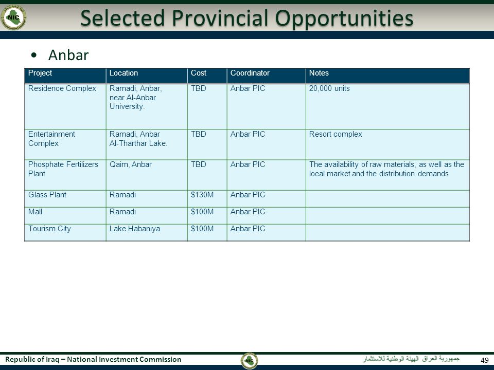Selected Provincial Opportunities