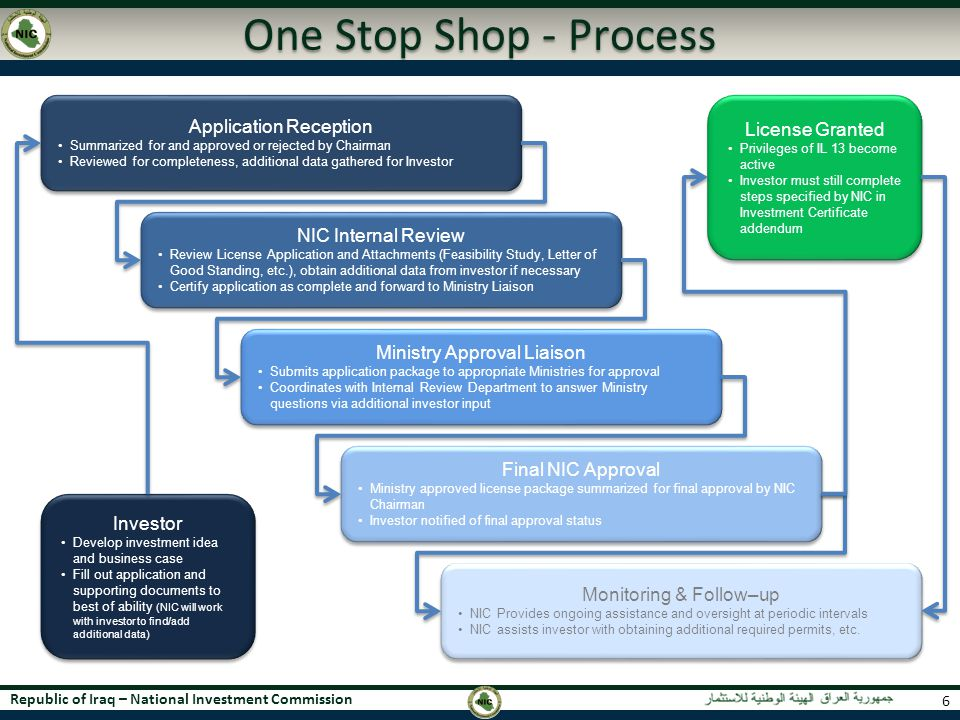 One Stop Shop - Process Application Reception License Granted