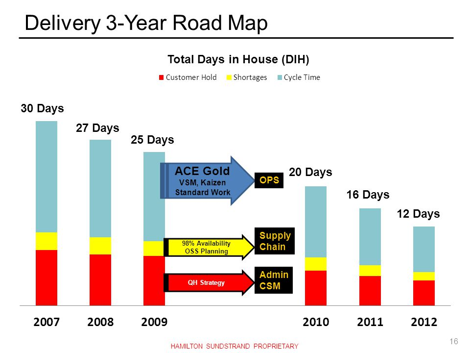 Delivery 3-Year Road Map