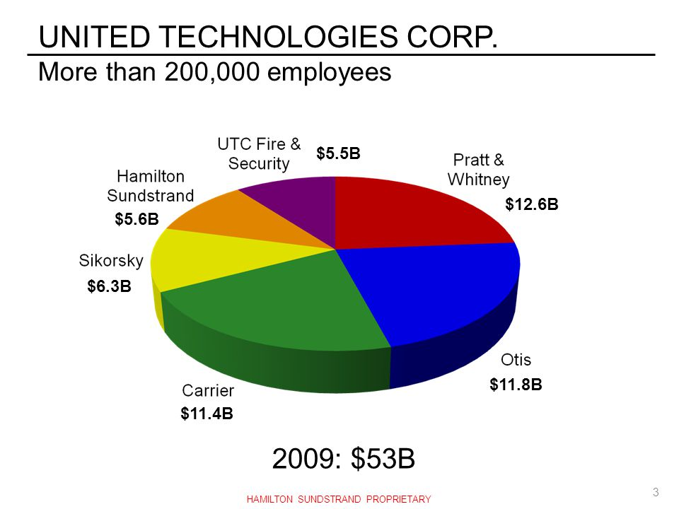 UNITED TECHNOLOGIES CORP. More than 200,000 employees