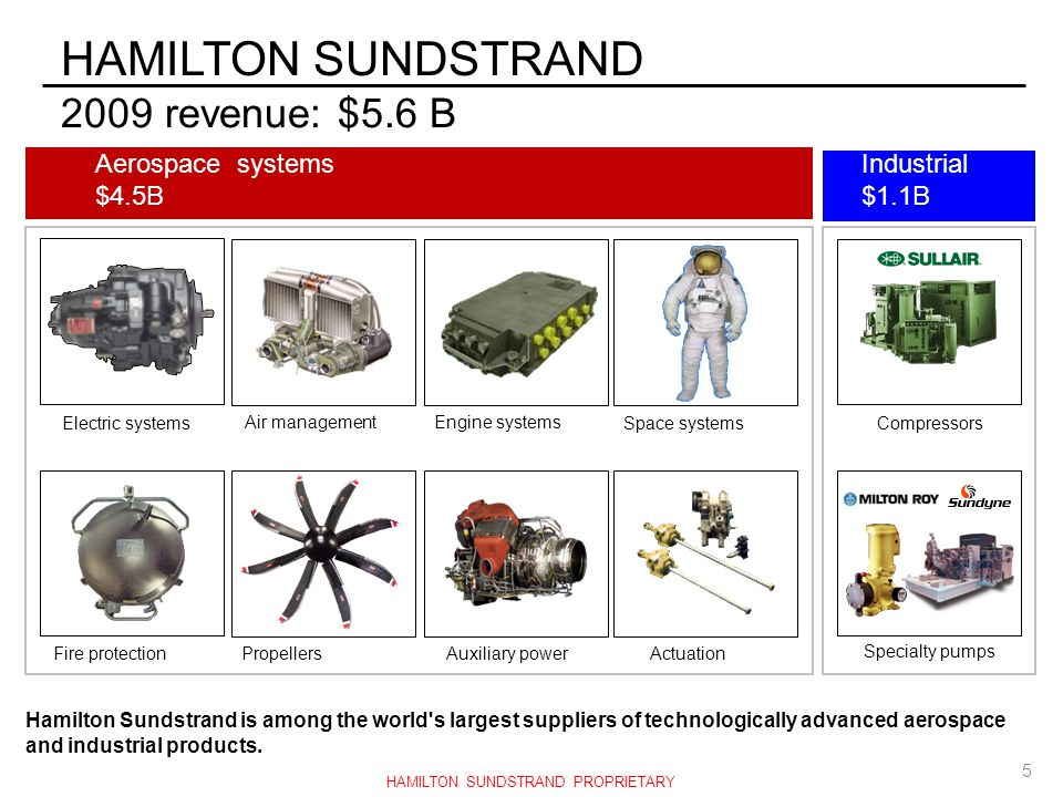 HAMILTON SUNDSTRAND PROPRIETARY