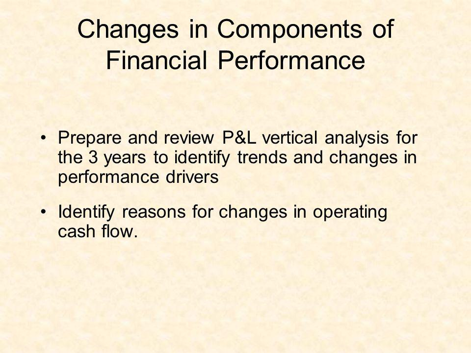 Changes in Components of Financial Performance
