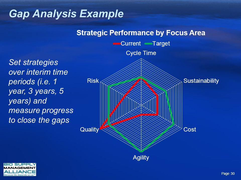 Gap Analysis Example Set strategies over interim time periods (i.e.