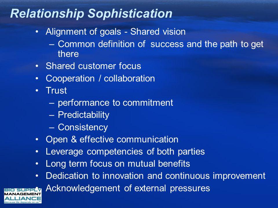 Relationship Sophistication