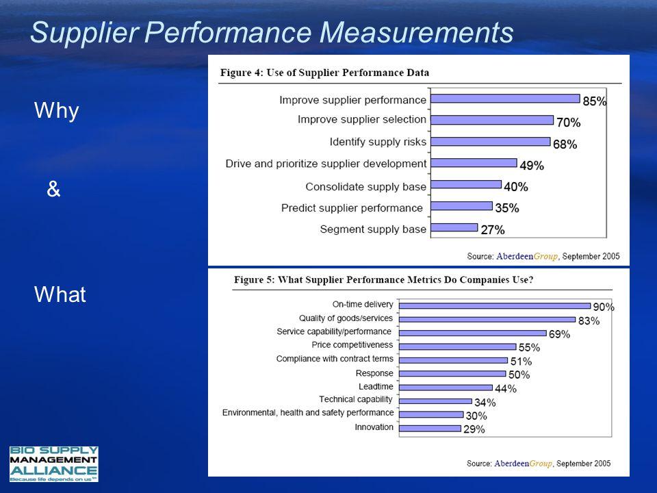 Supplier Performance Measurements