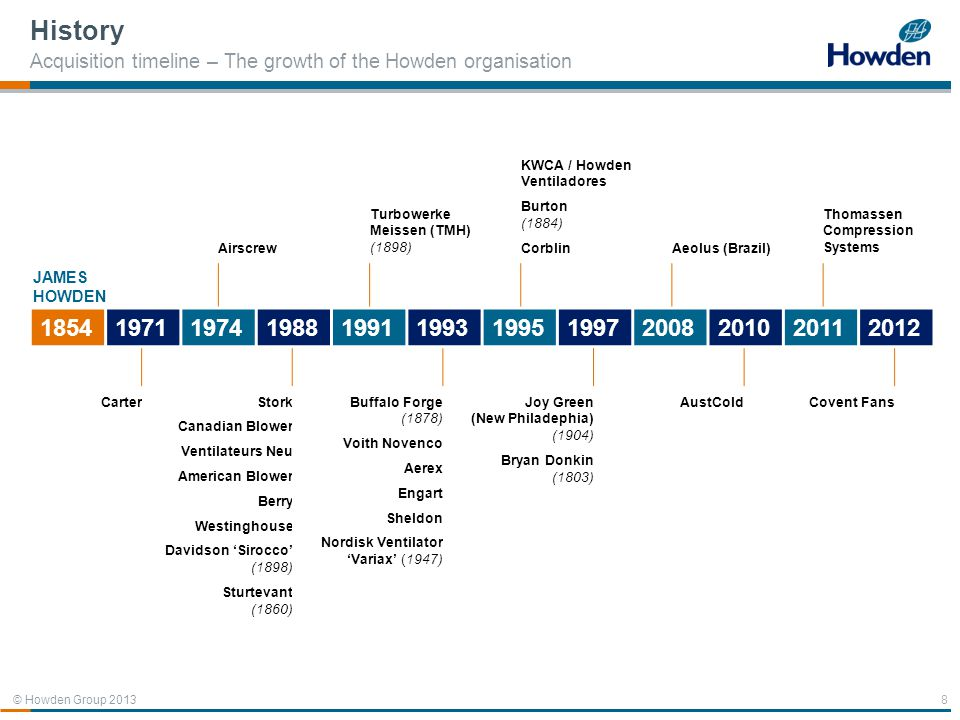 History Acquisition timeline – The growth of the Howden organisation. Airscrew. Turbowerke Meissen (TMH) (1898)