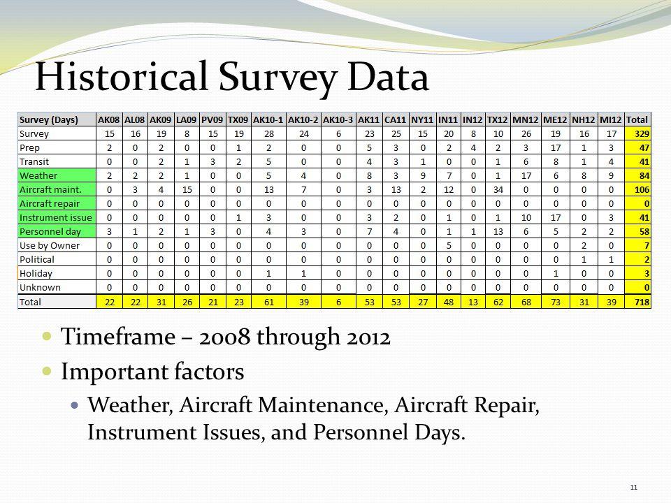 Historical Survey Data