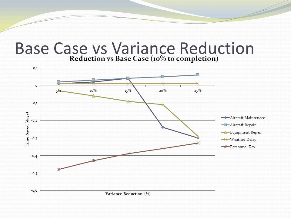 Base Case vs Variance Reduction