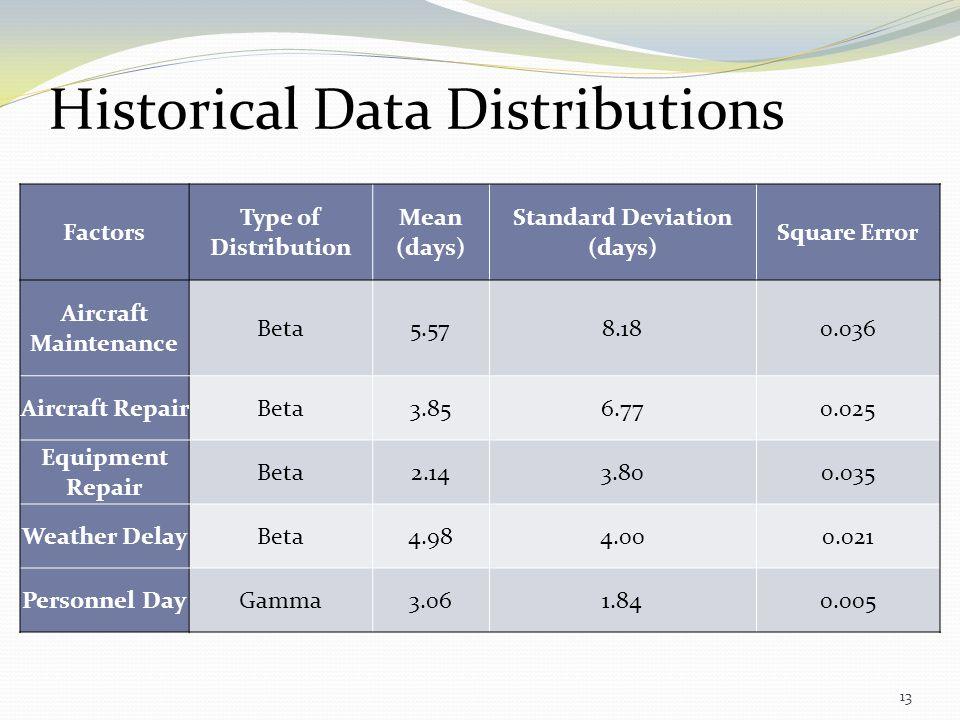 Historical Data Distributions