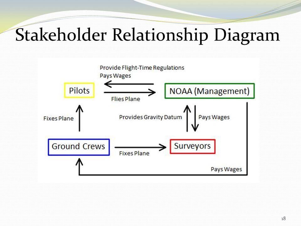 Stakeholder Relationship Diagram