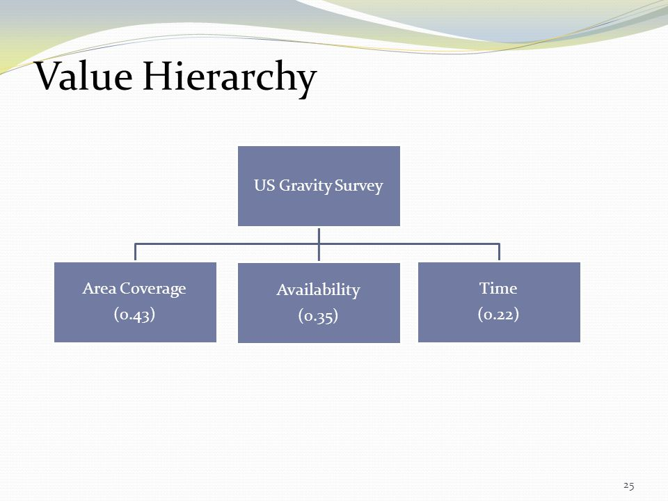 Value Hierarchy US Gravity Survey Availability (0.35) Area Coverage
