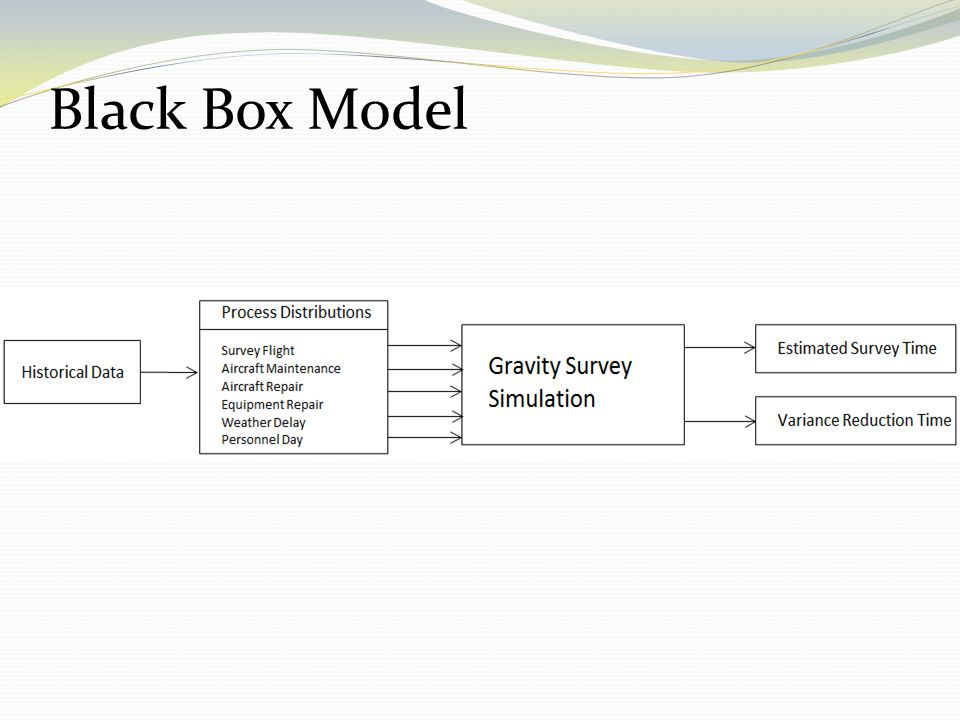 Black Box Model Explain each part of this (inputs and outputs), don't leave anything out