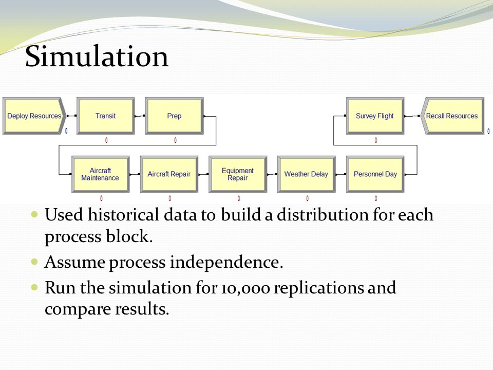 Simulation Used historical data to build a distribution for each process block. Assume process independence.