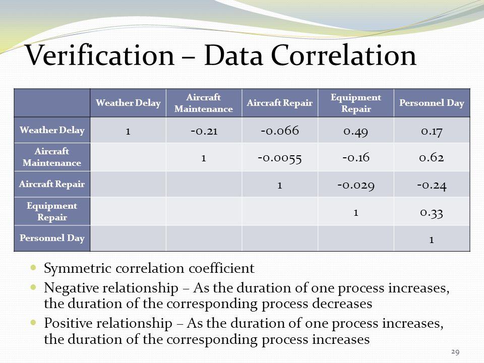 Verification – Data Correlation
