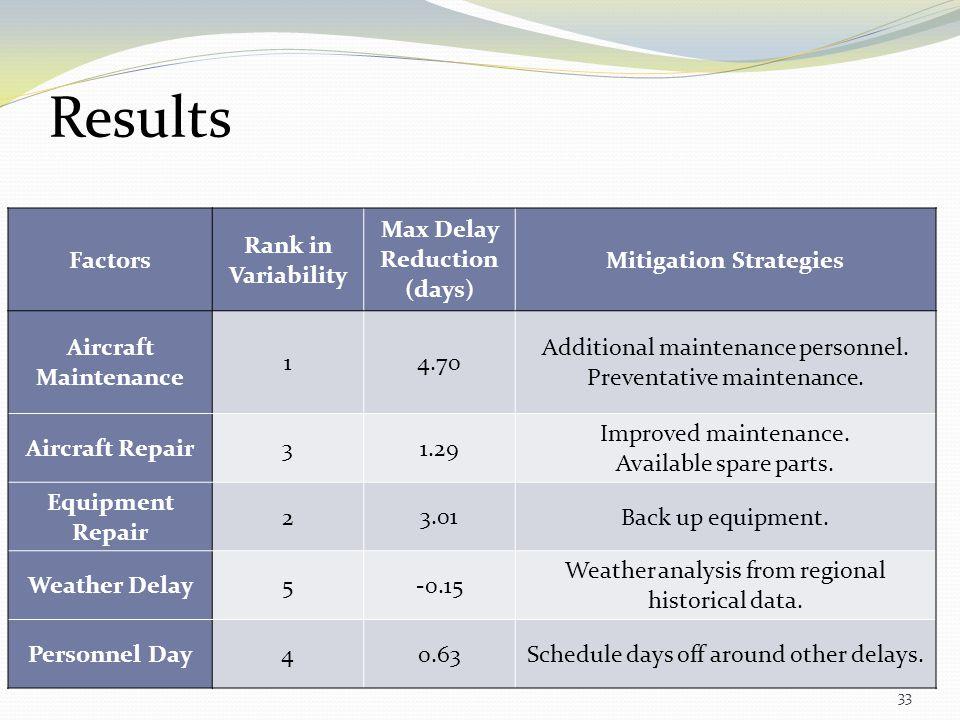 Max Delay Reduction (days) Mitigation Strategies