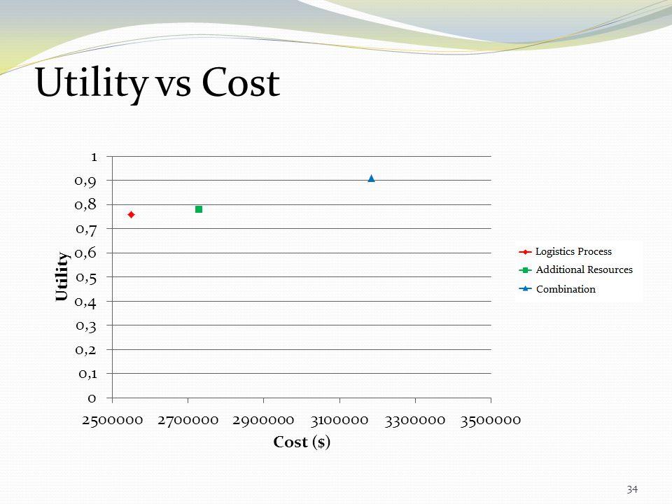 Utility vs Cost