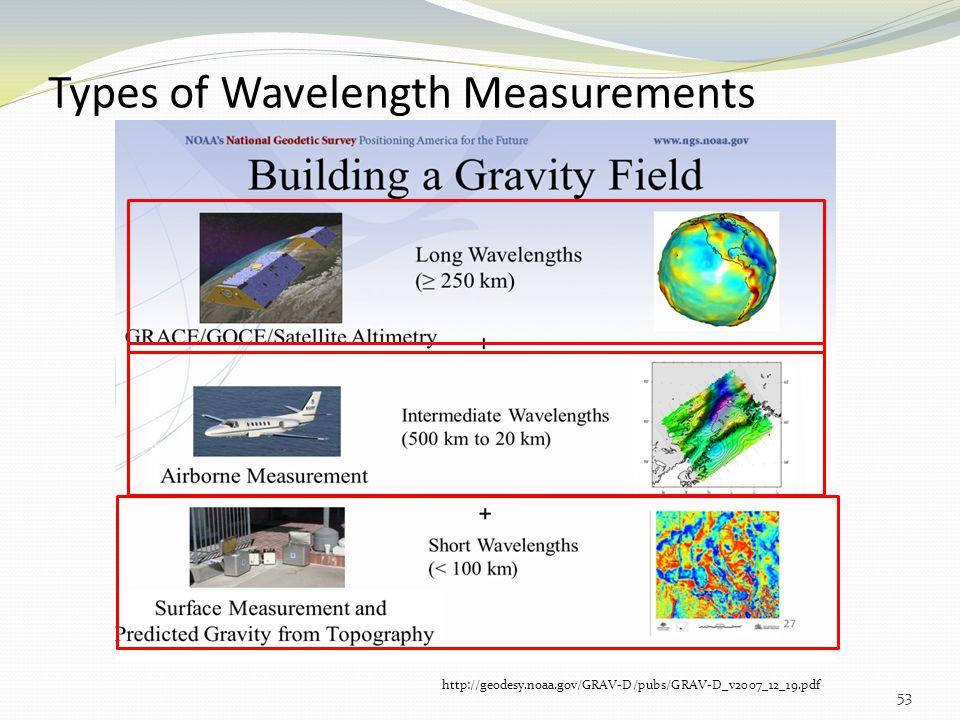 Types of Wavelength Measurements