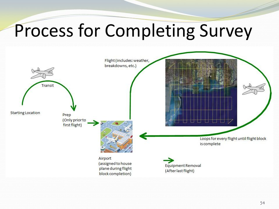 Process for Completing Survey