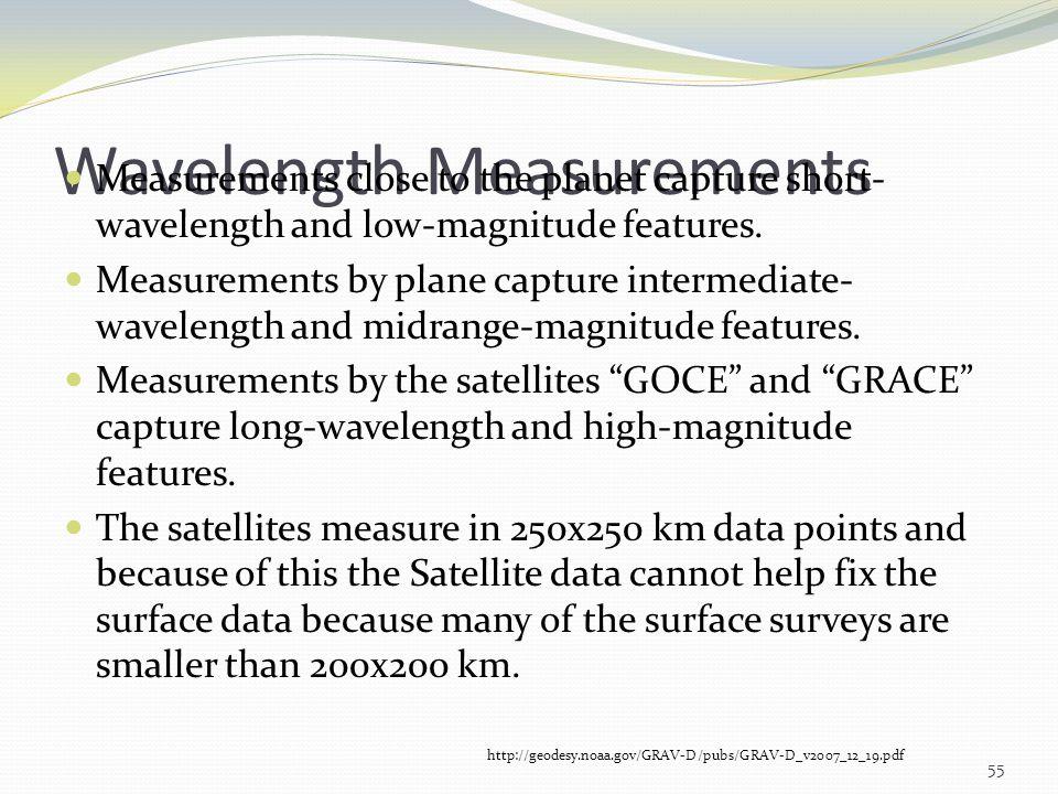 Wavelength Measurements