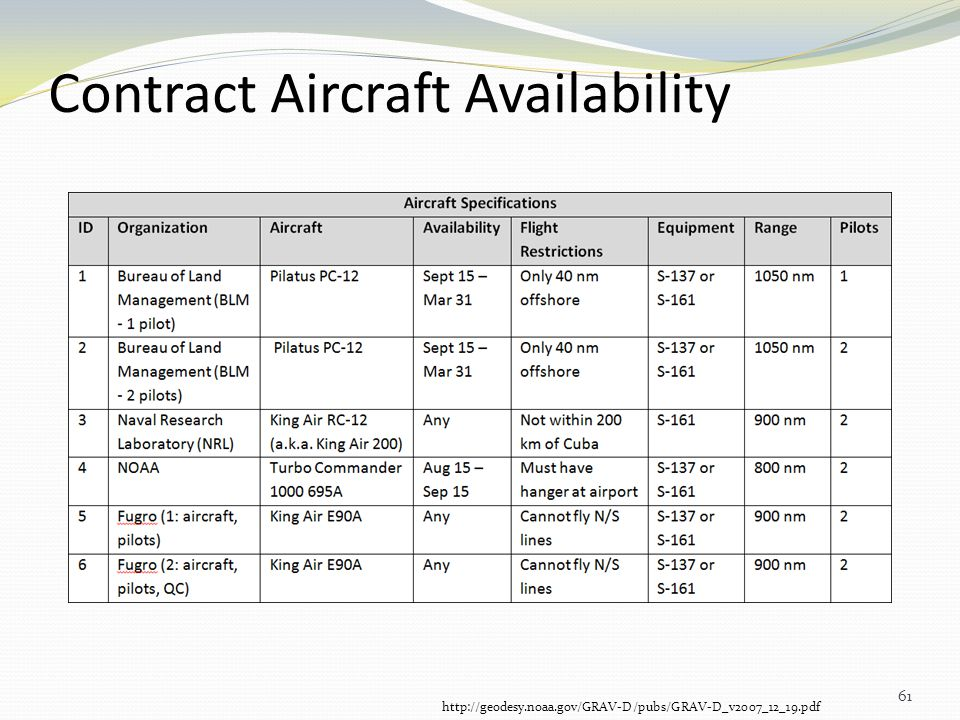 Contract Aircraft Availability