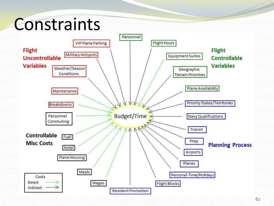 Constraints Remove