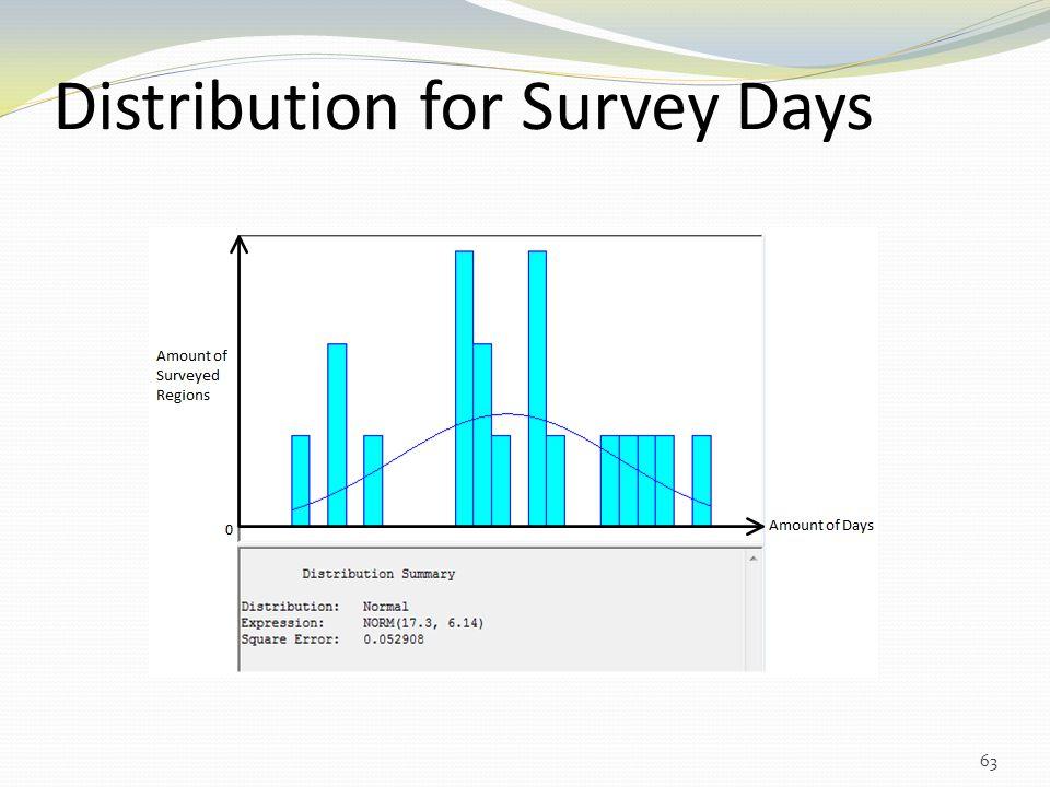 Distribution for Survey Days