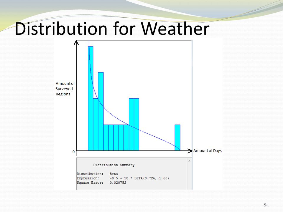 Distribution for Weather