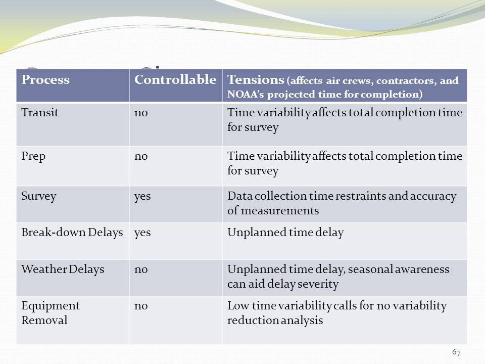 Process Chart Process Controllable