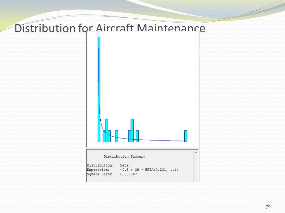 Distribution for Aircraft Maintenance