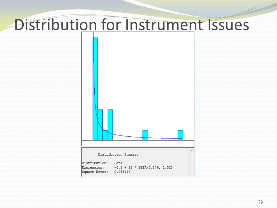 Distribution for Instrument Issues
