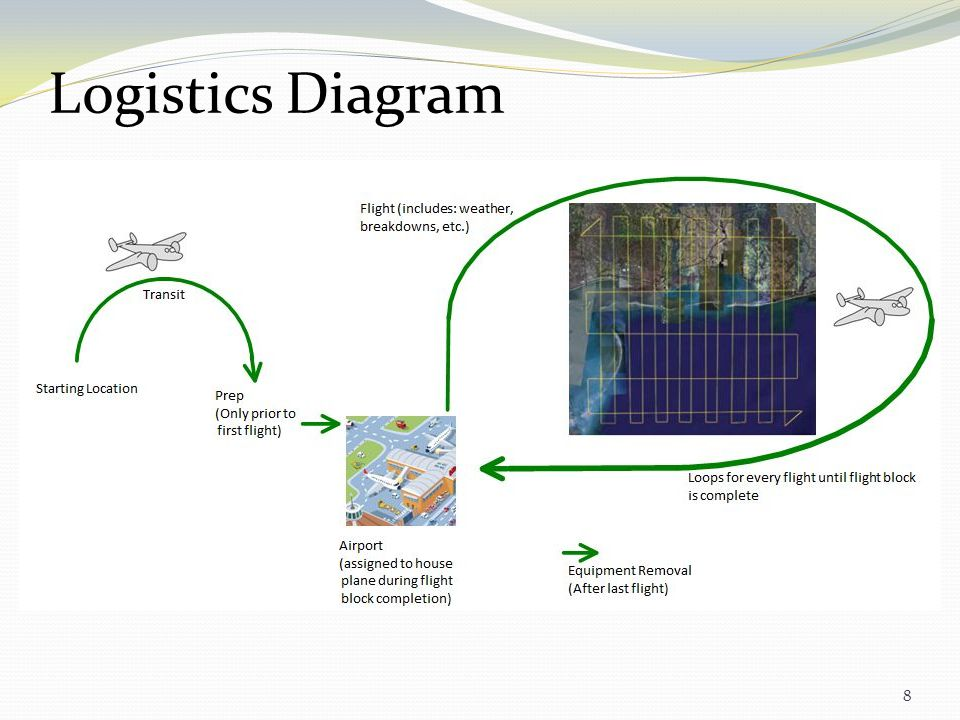 Logistics Diagram Need to add an aditional slide either before or after this to elaborate more on this process.