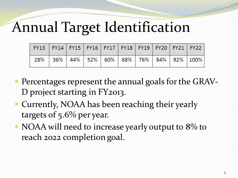 Annual Target Identification