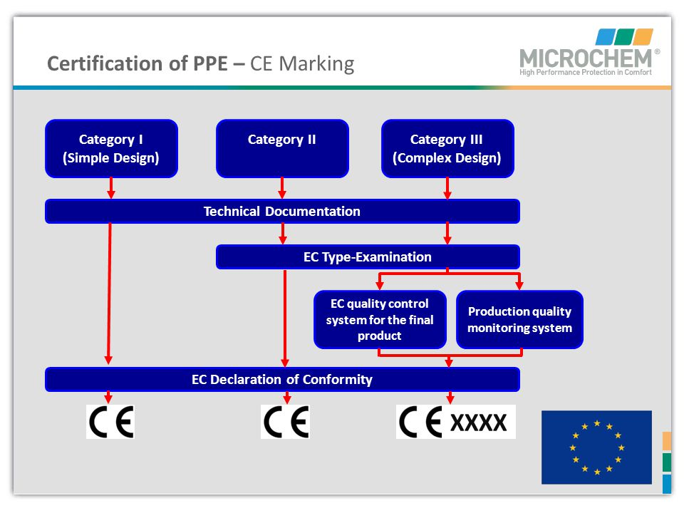 XXXX Certification of PPE – CE Marking Category I (Simple Design)
