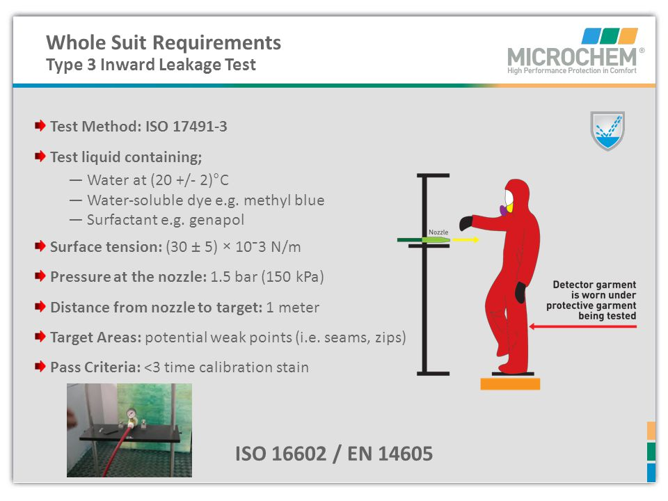 Whole Suit Requirements