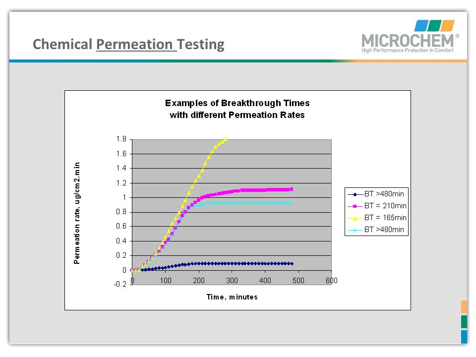 Chemical Permeation Testing