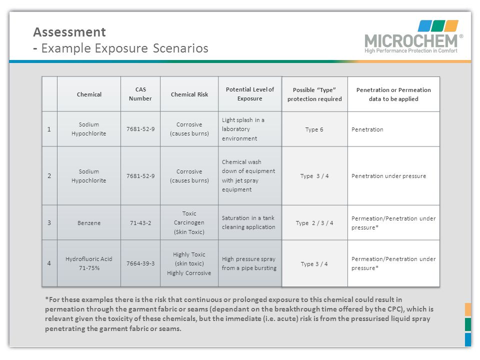 Assessment - Example Exposure Scenarios