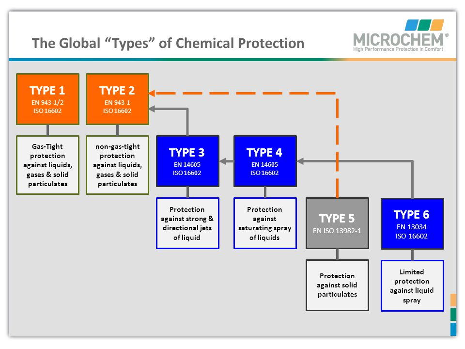 The Global Types of Chemical Protection