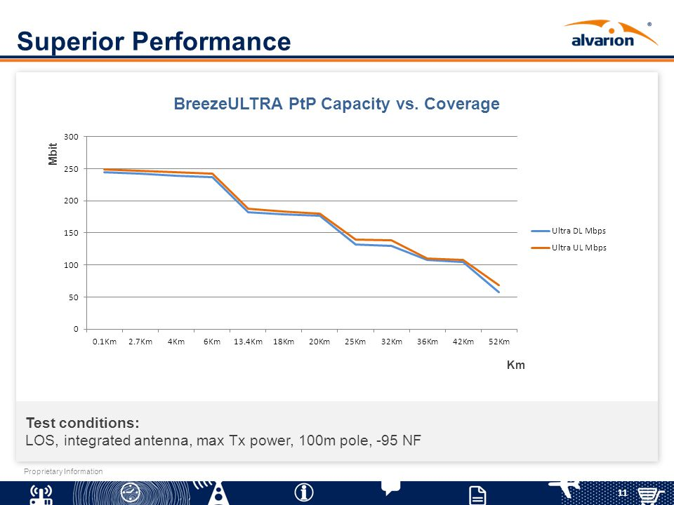 BreezeULTRA PtP Capacity vs. Coverage
