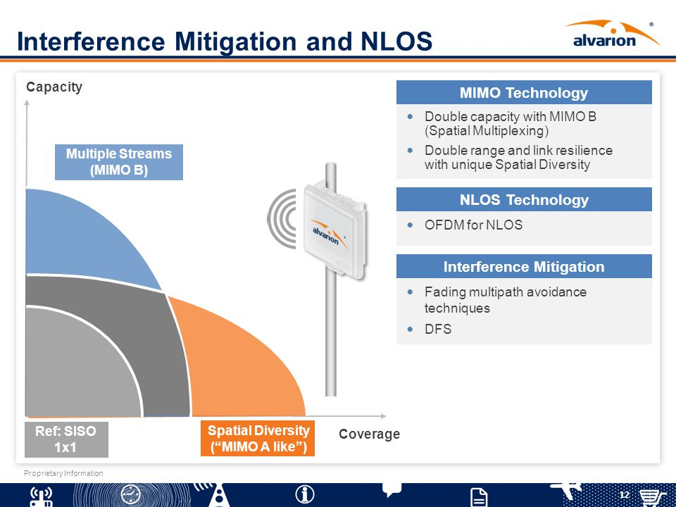 Interference Mitigation and NLOS