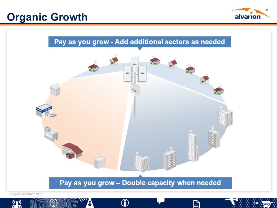 Organic Growth Pay as you grow - Add additional sectors as needed